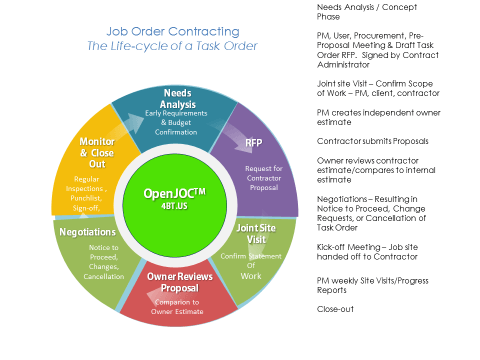 job-order-contract-task-order-life-cycle