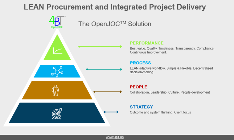 LEAN Procurement and Integrated Project Deivery1,